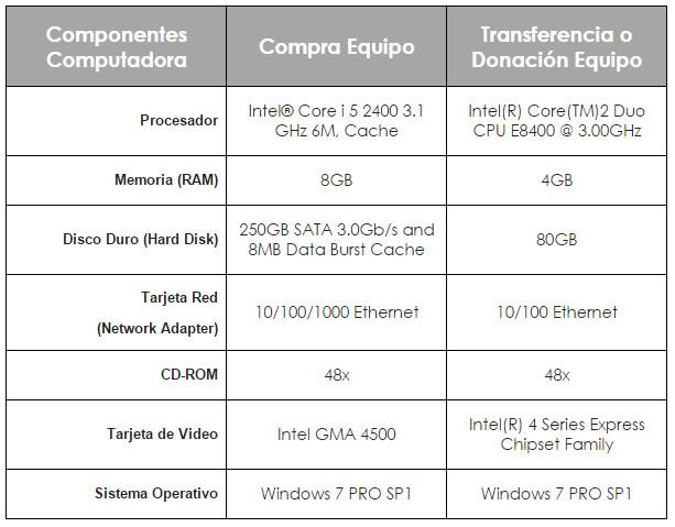 Requisitos Compra de Computadoras