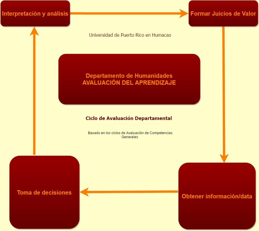 Diagrama Avaluación Humanidades