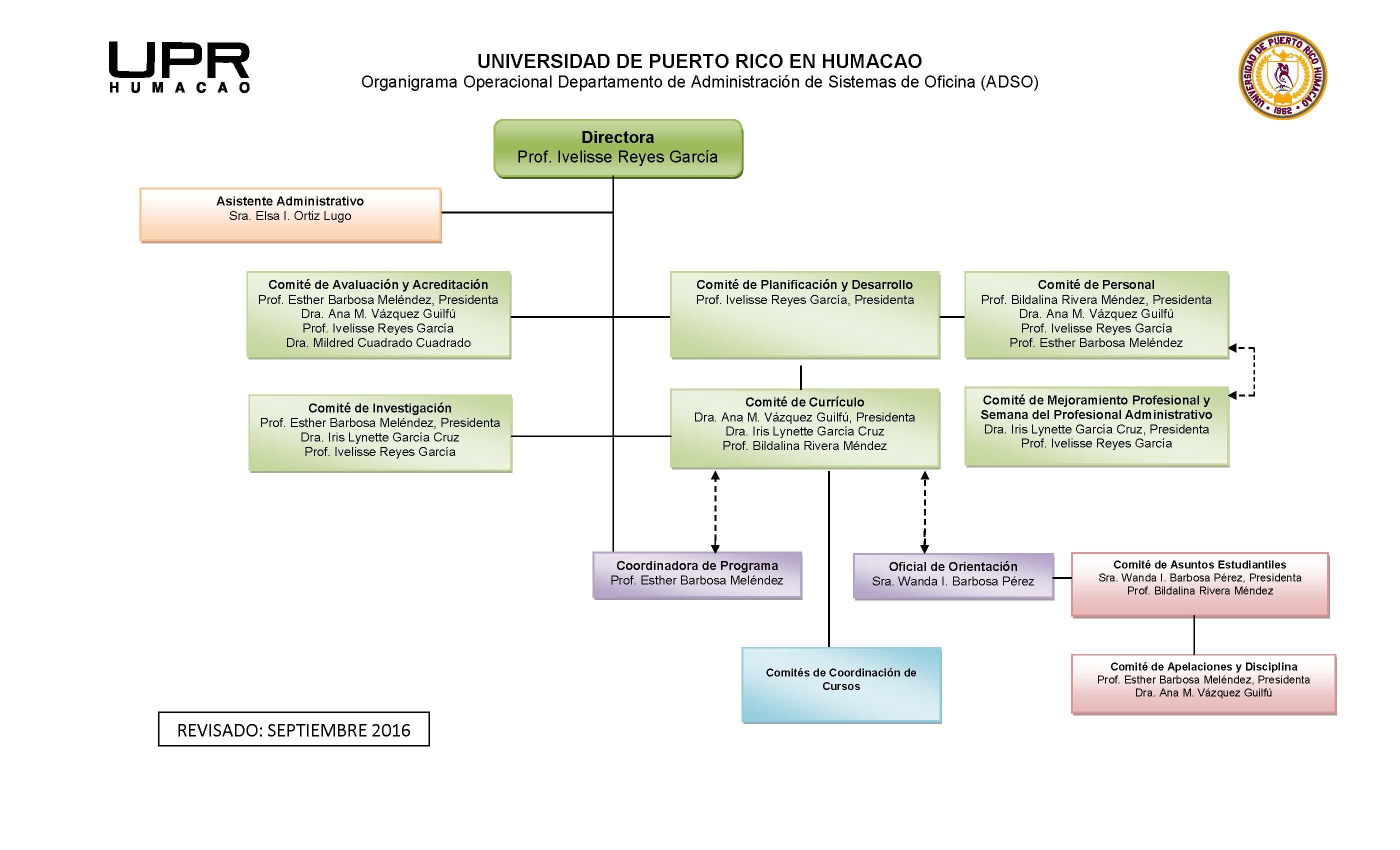 Organigrama Departamento Administración Sistemas de Oficina