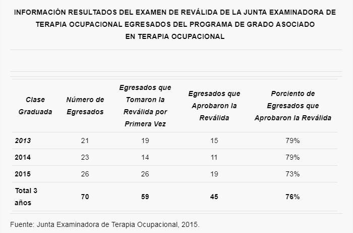 Resultados Revalida TERO 2015