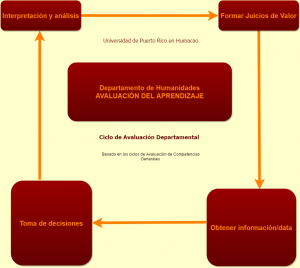 Diagrama-Avaluación-Departamento-de-Humanidades