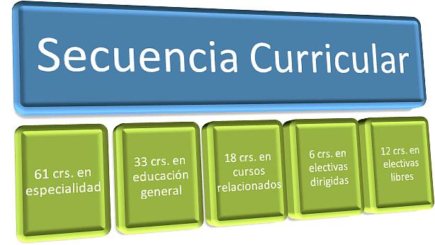 secuencia curricular