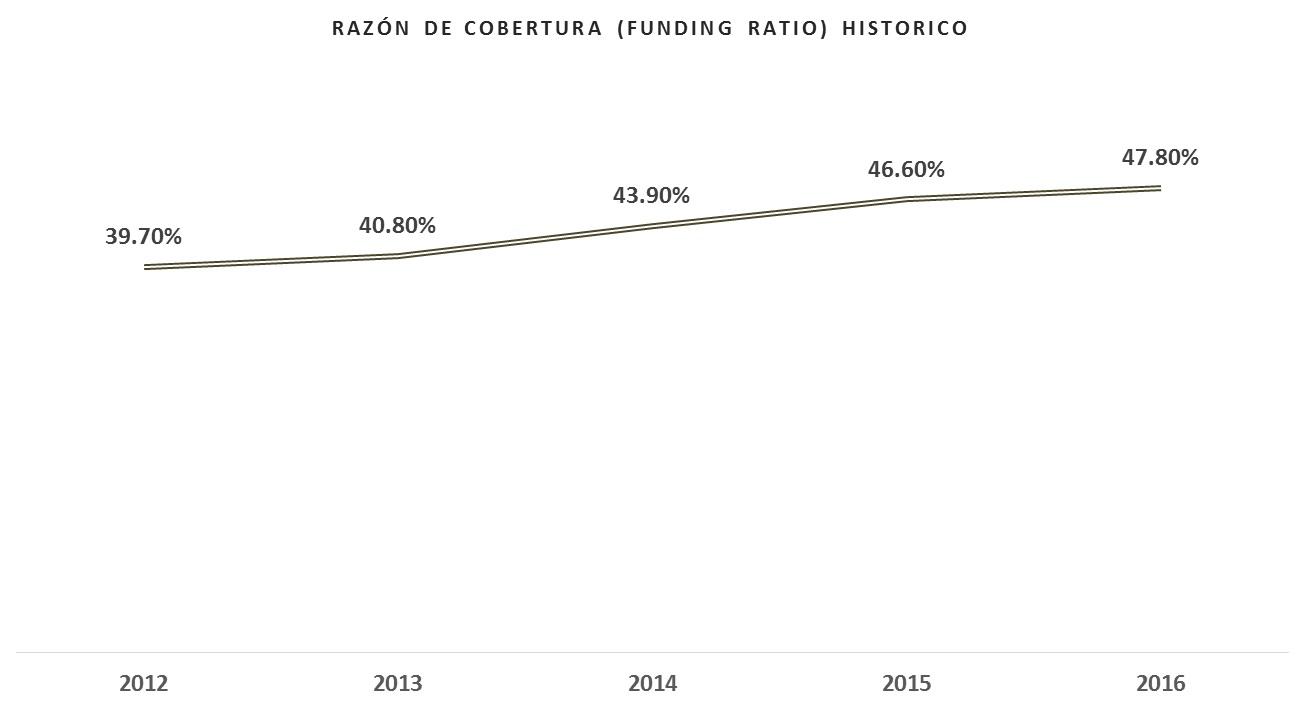 Razón de cobertura (funding ratio) historico