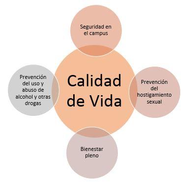 imagen de 4 esferas (prevensión uso y abuso de drogas, seguridad, bienestar, prevensión hostigamiento sexual) entrelazadas a una esfera central (calidad de vida), indicando el propósito de la de la oficina de calidad de vida.