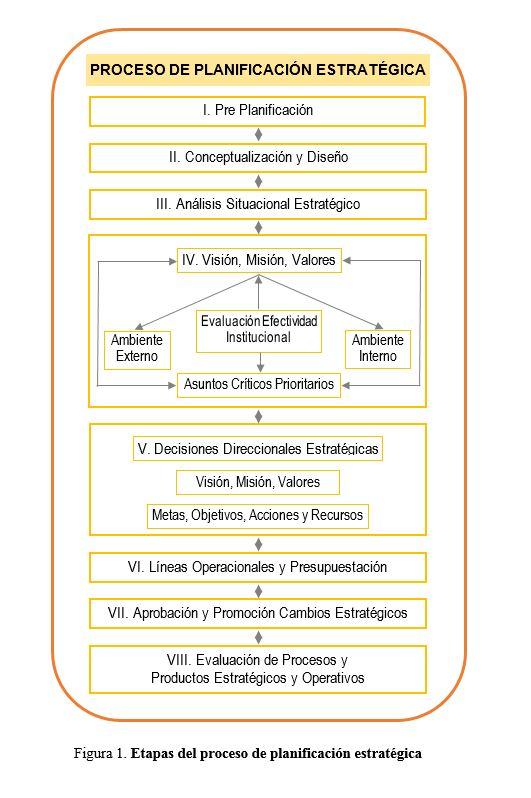Mapa Conceptual proceso planificación estatégica