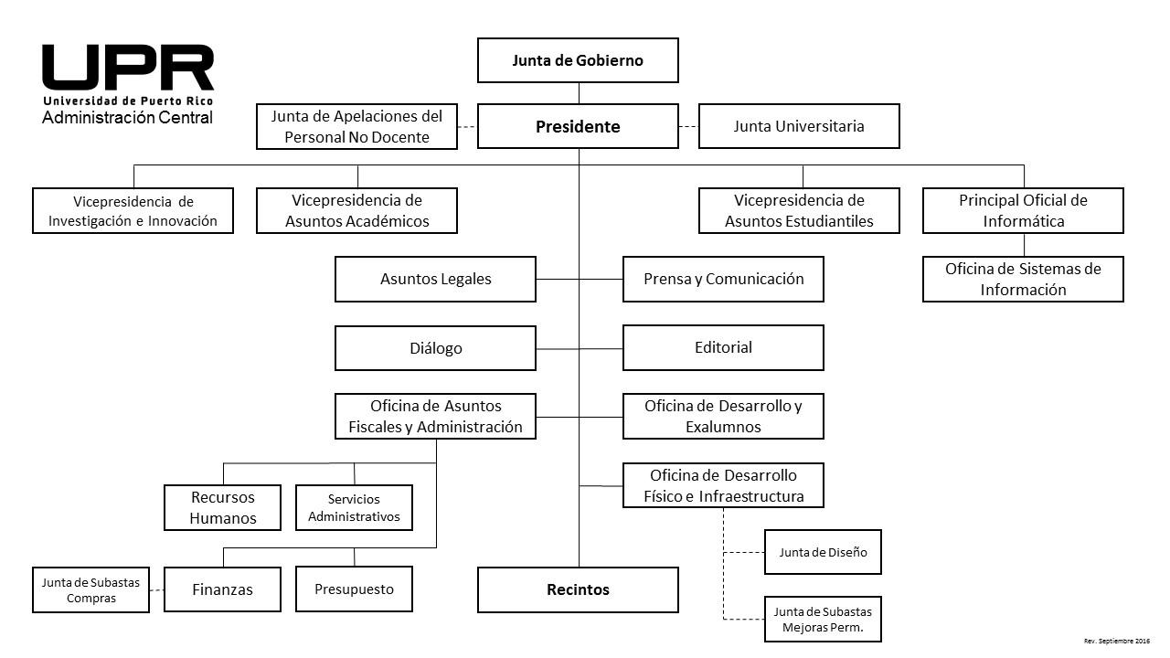 Organigrama UPR Institucional