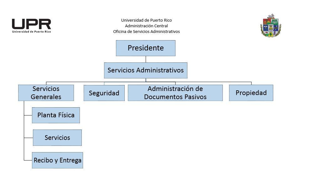 Orgranigrama Oficina Servicios Administrativos
