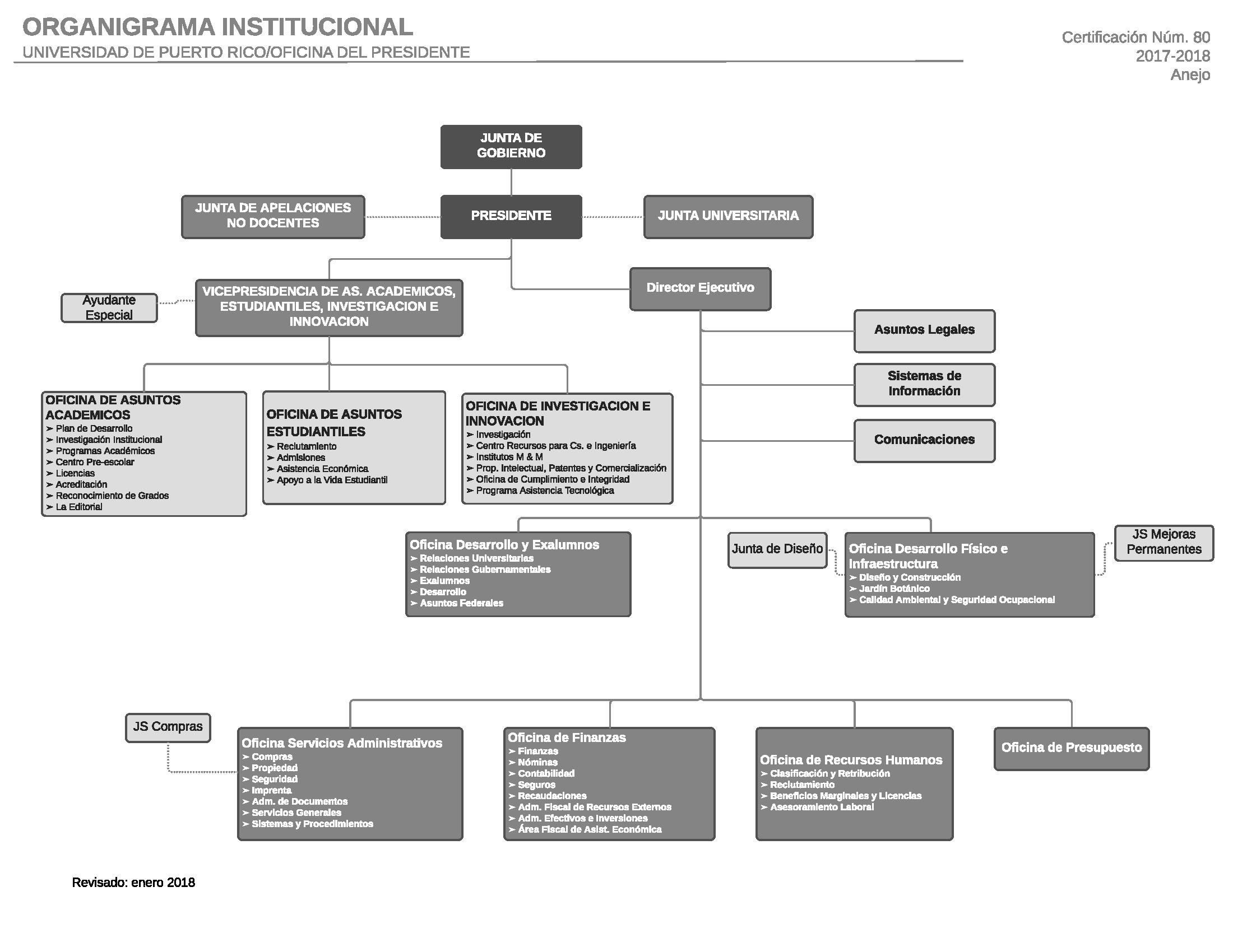 Organigra,a UPR